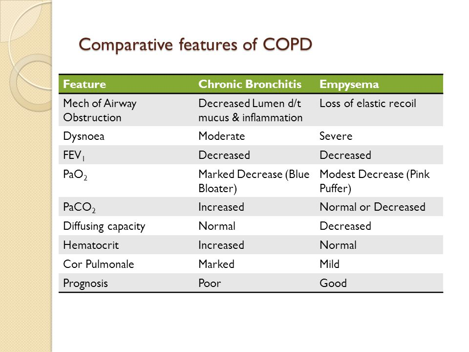 Comparative features of COPD FeatureChronic BronchitisEmpysema Mech of Airway Obstruction Decreased Lumen d/t mucus & inflammation Loss of elastic recoil DysnoeaModerateSevere FEV 1 Decreased PaO 2 Marked Decrease (Blue Bloater) Modest Decrease (Pink Puffer) PaCO 2 IncreasedNormal or Decreased Diffusing capacityNormalDecreased HematocritIncreasedNormal Cor PulmonaleMarkedMild PrognosisPoorGood