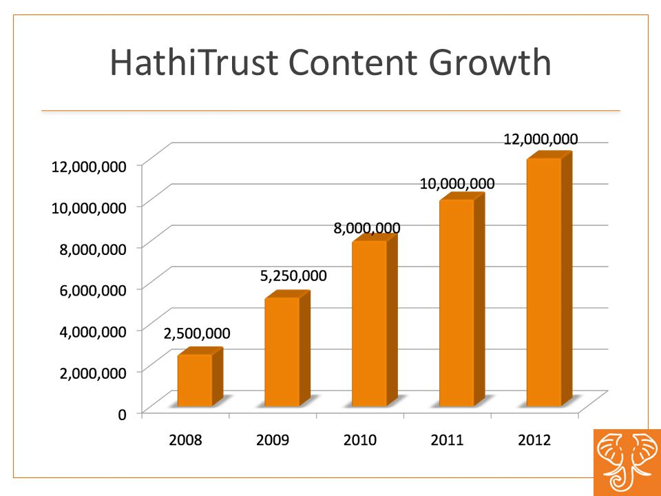 HathiTrust Content Growth
