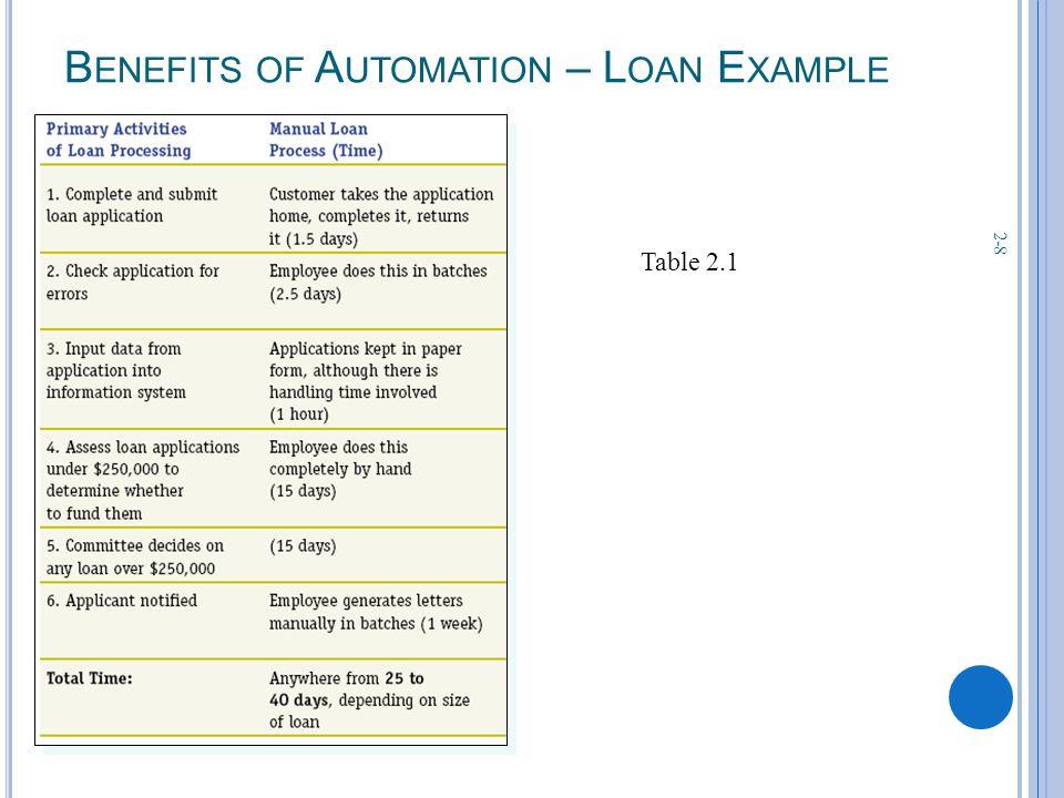 2-8 B ENEFITS OF A UTOMATION – L OAN E XAMPLE Table 2.1