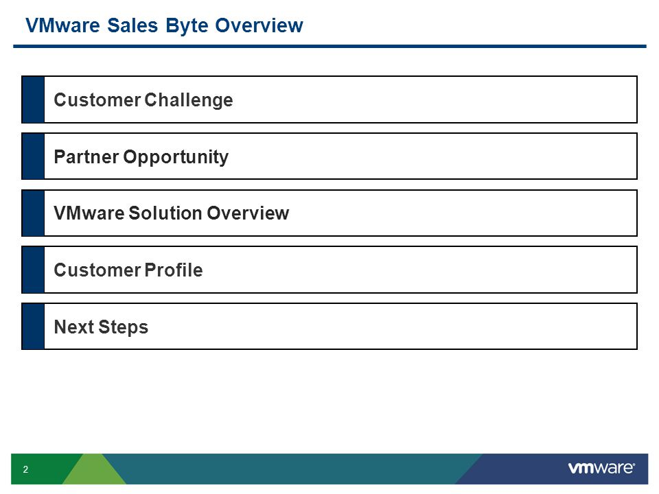 3 Top Of Mind For Customers - Opportunities For Partners Virtualization 3 out of 4 SMBs planning virtualization projects Virtualization 3 out of 4 SMBs planning virtualization projects Infrastructure Virtualization IT projects create the opportunity for Server, Storage and network infrastructure.