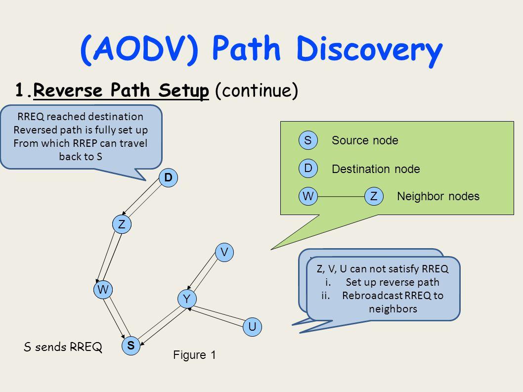 (AODV) Path Discovery 1.Reverse Path Setup (continue) U D Z Y W S V S D Z W ZW Source node Destination node Neighbor nodes S sends RREQ Figure 1 W, Y