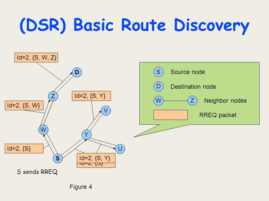 (DSR) Basic Route Discovery U D Z Y W S V S D Z W ZW Source node Destination node Neighbor nodes S sends RREQ Figure 4 RREQ packet Id=2, {S} Id=2, {S,