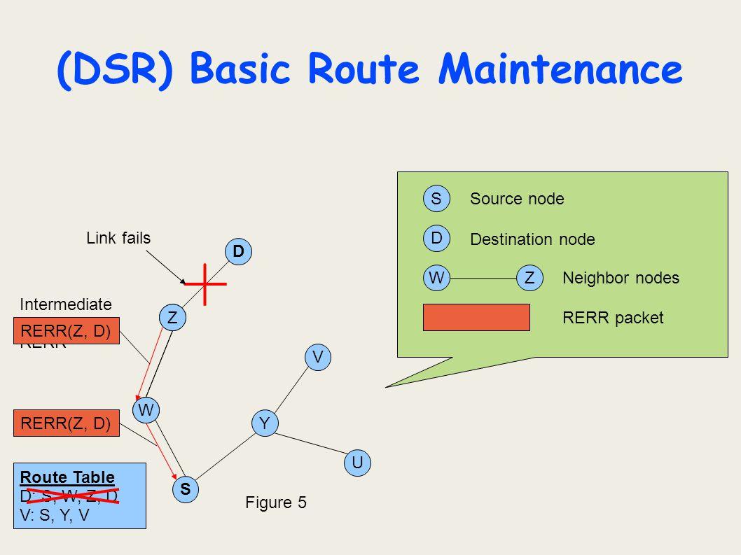 (DSR) Basic Route Maintenance U D Z Y W S V S D Z W ZW Source node Destination node Neighbor nodes Figure 5 RERR packet Link fails Intermediate node s