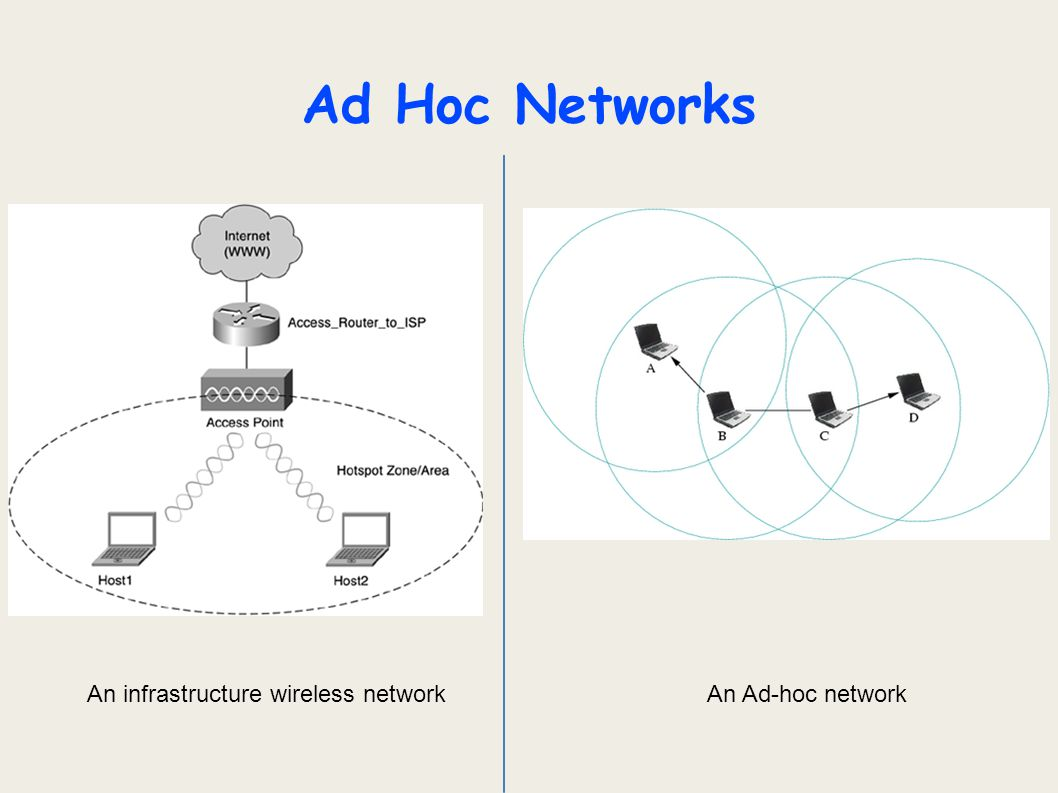 Outline  Ad-Hoc networks  Ad-hoc routing algorithms  Ad-Hoc on-demand Distance Vector Routing (AODV)  Dynamic Source Routing (DSR)  Comparison of AODV and DSR