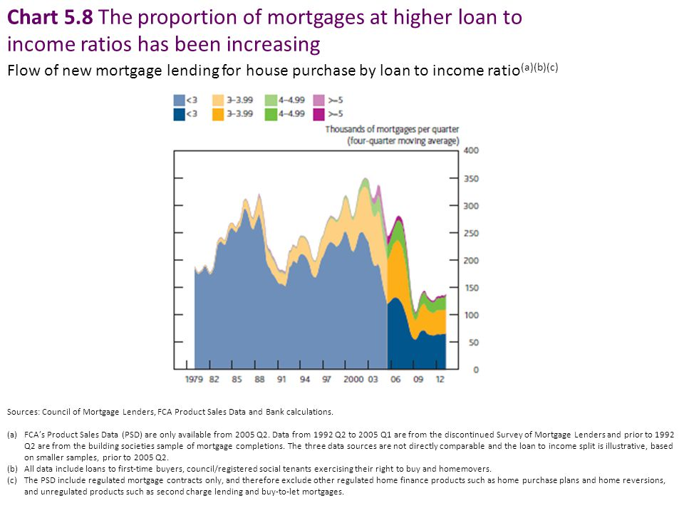Chart 5.8 The proportion of mortgages at higher loan to income ratios has been increasing Flow of new mortgage lending for house purchase by loan to income ratio (a)(b)(c) Sources: Council of Mortgage Lenders, FCA Product Sales Data and Bank calculations.