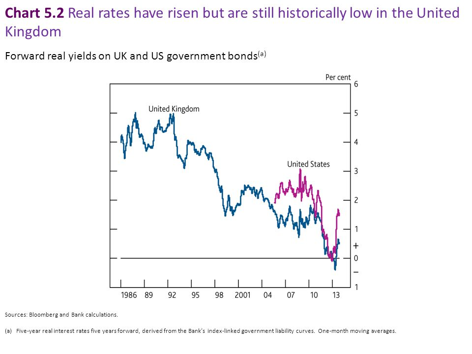 Chart 5.2 Real rates have risen but are still historically low in the United Kingdom Sources: Bloomberg and Bank calculations.