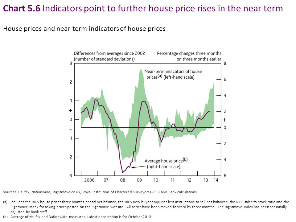 Chart 5.6 Indicators point to further house price rises in the near term House prices and near-term indicators of house prices Sources: Halifax, Nationwide, Rightmove.co.uk, Royal Institution of Chartered Surveyors (RICS) and Bank calculations.