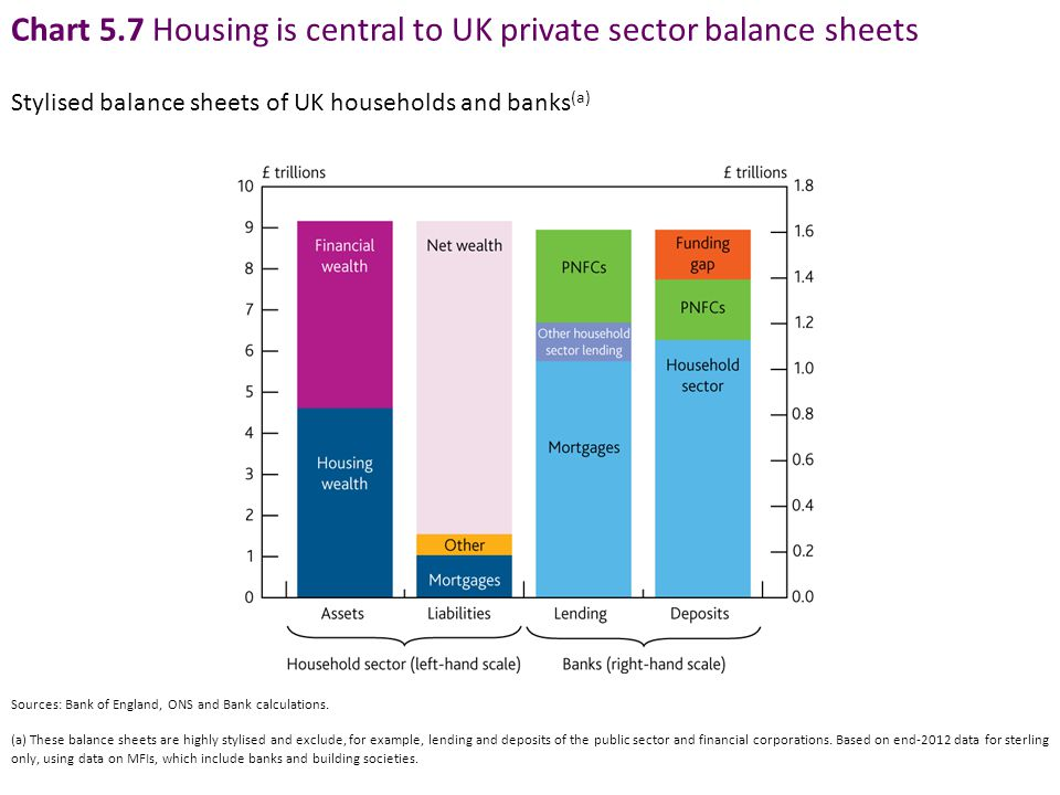 Chart 5.7 Housing is central to UK private sector balance sheets Stylised balance sheets of UK households and banks (a) Sources: Bank of England, ONS and Bank calculations.