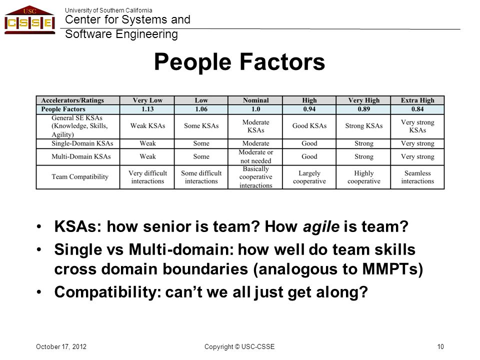 University of Southern California Center for Systems and Software Engineering People Factors KSAs: how senior is team.