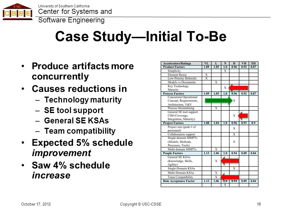 University of Southern California Center for Systems and Software Engineering Case Study—Initial To-Be Produce artifacts more concurrently Causes reductions in –Technology maturity –SE tool support –General SE KSAs –Team compatibility Expected 5% schedule improvement Saw 4% schedule increase Copyright © USC-CSSE18October 17, 2012