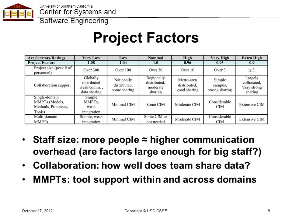 University of Southern California Center for Systems and Software Engineering Project Factors Staff size: more people ≈ higher communication overhead (are factors large enough for big staff?) Collaboration: how well does team share data.