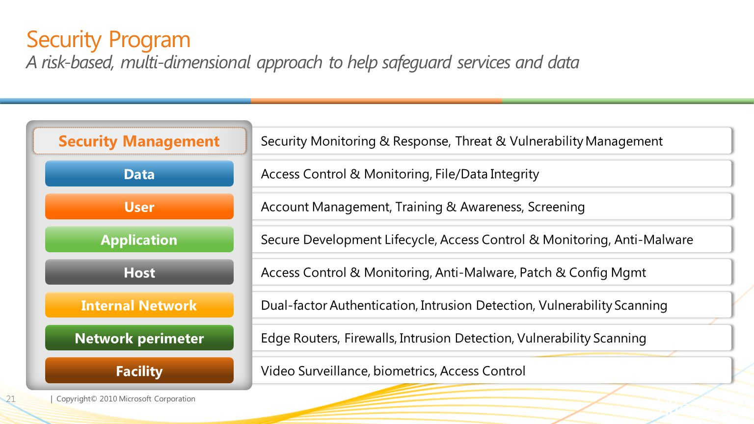 | Copyright© 2010 Microsoft Corporation Security Program A risk-based, multi-dimensional approach to help safeguard services and data 21