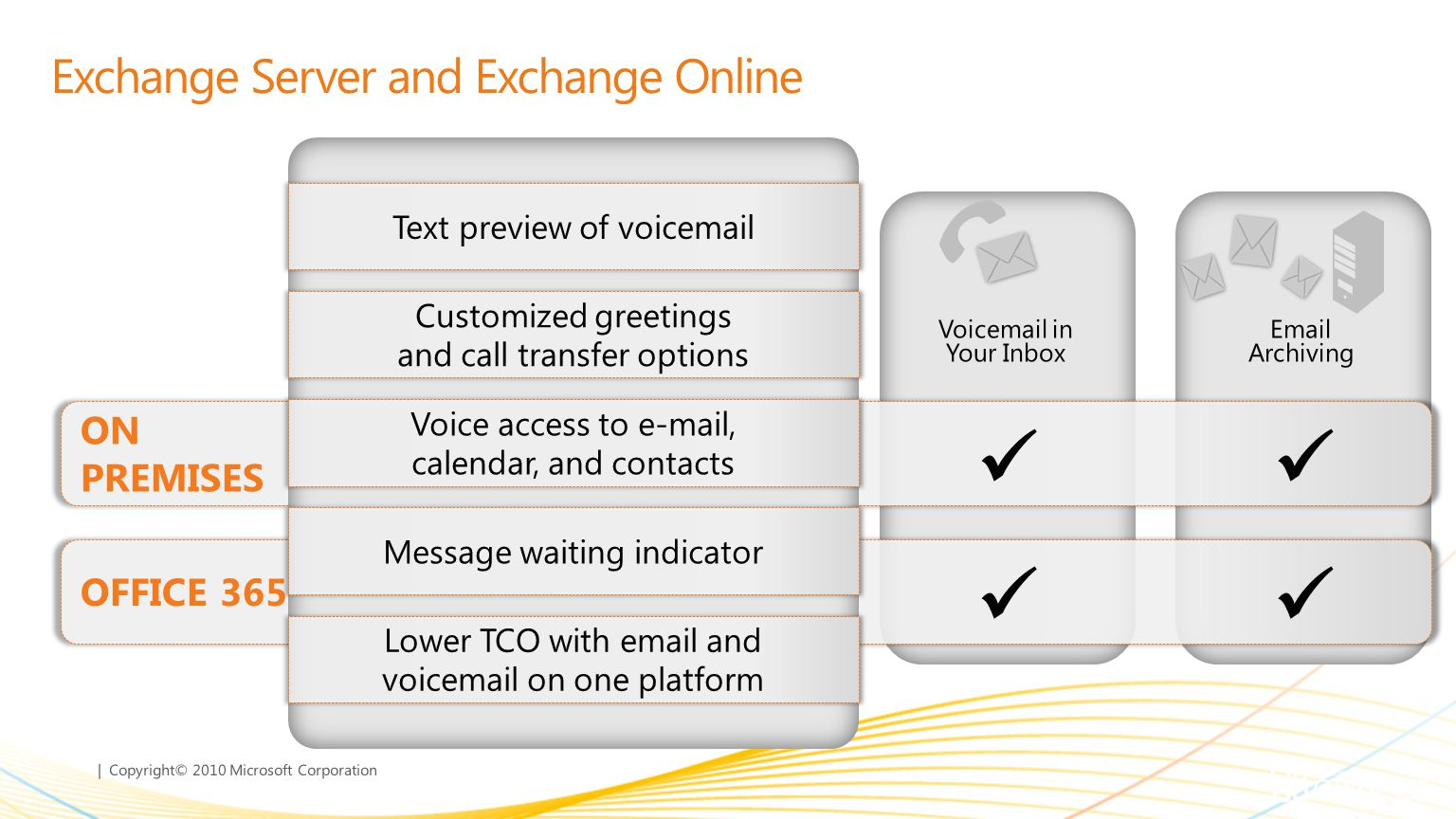 | Copyright© 2010 Microsoft Corporation Exchange Server and Exchange Online Mobile Collaboration Email & Calendar Voicemail in Your Inbox Email Archiv