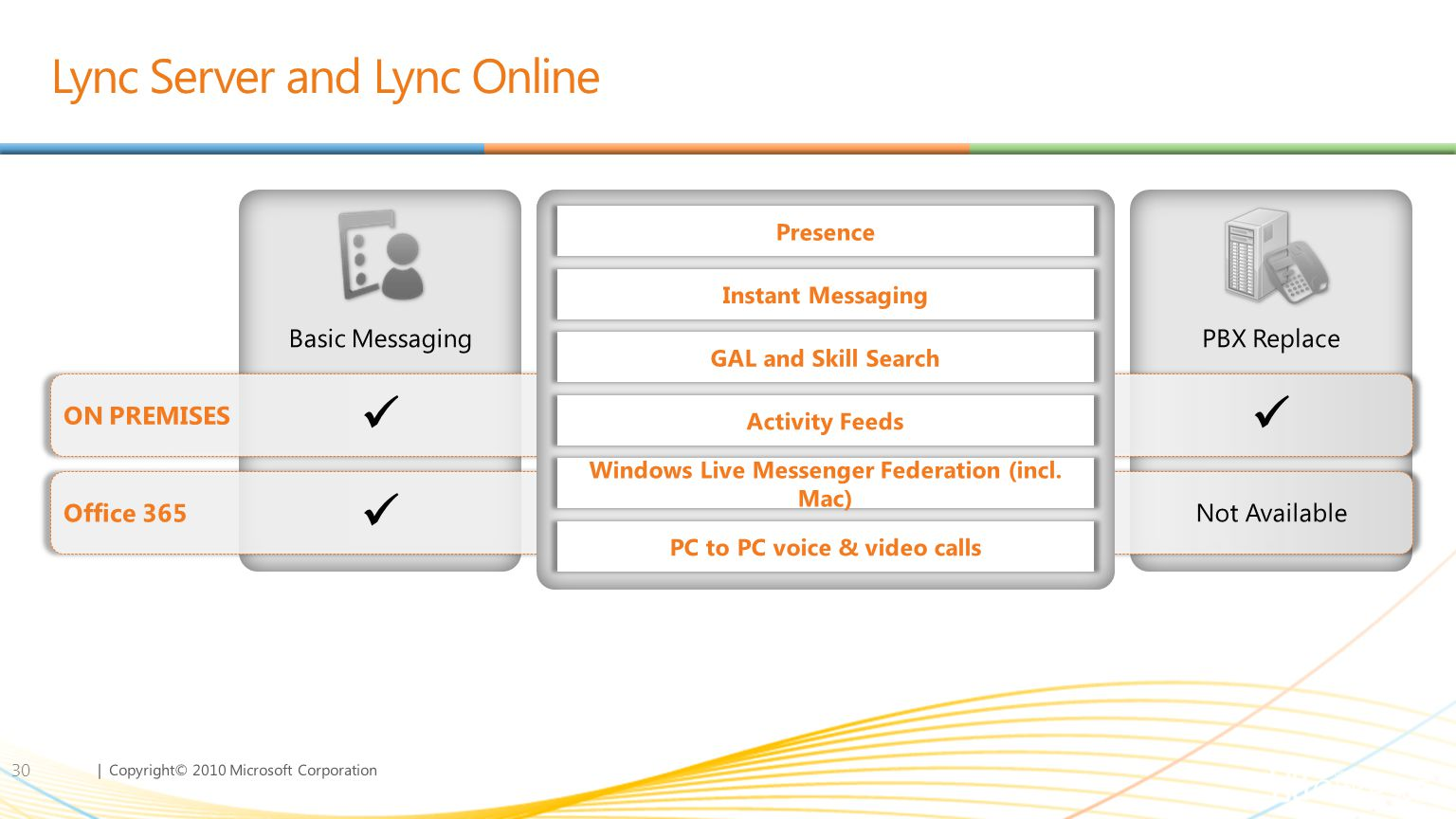 | Copyright© 2010 Microsoft Corporation Lync Server and Lync Online 30 Basic Messaging ConferencingVoicePBX Replace Not AvailableFY12
