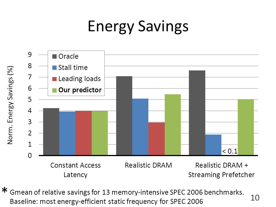 Energy Savings 10 Gmean of relative savings for 13 memory-intensive SPEC 2006 benchmarks.