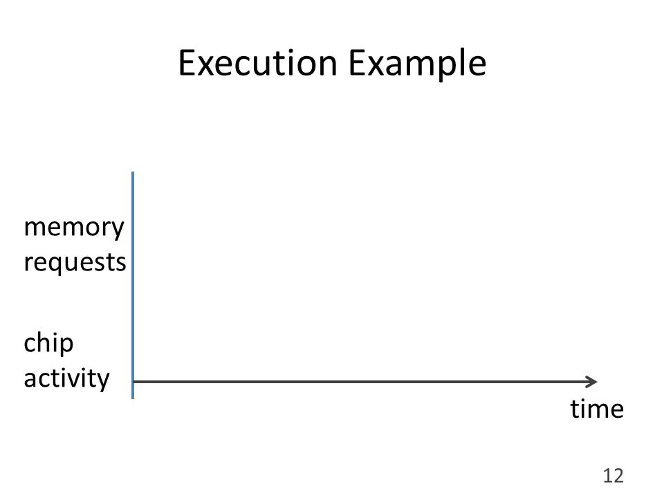 Execution Example chip activity memory requests 12 A B C D E 1234 time