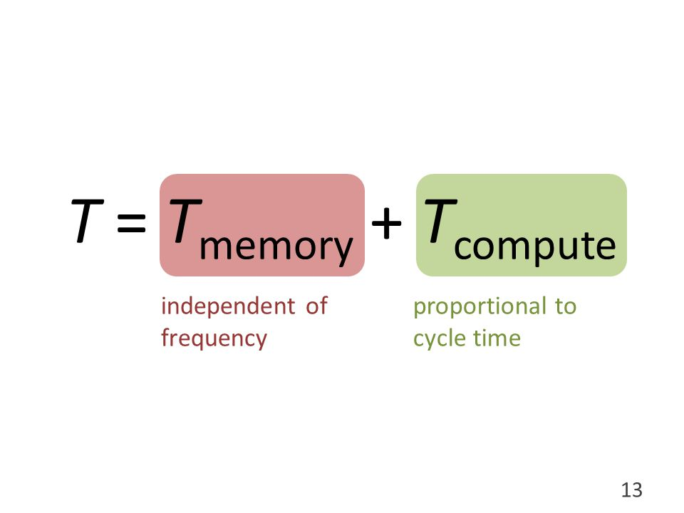 T = T memory + T compute 13 independent of frequency proportional to cycle time
