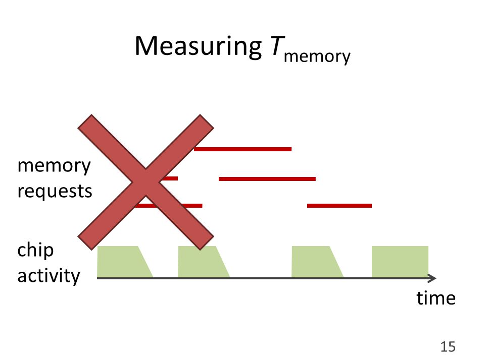 Measuring T memory chip activity memory requests time 15