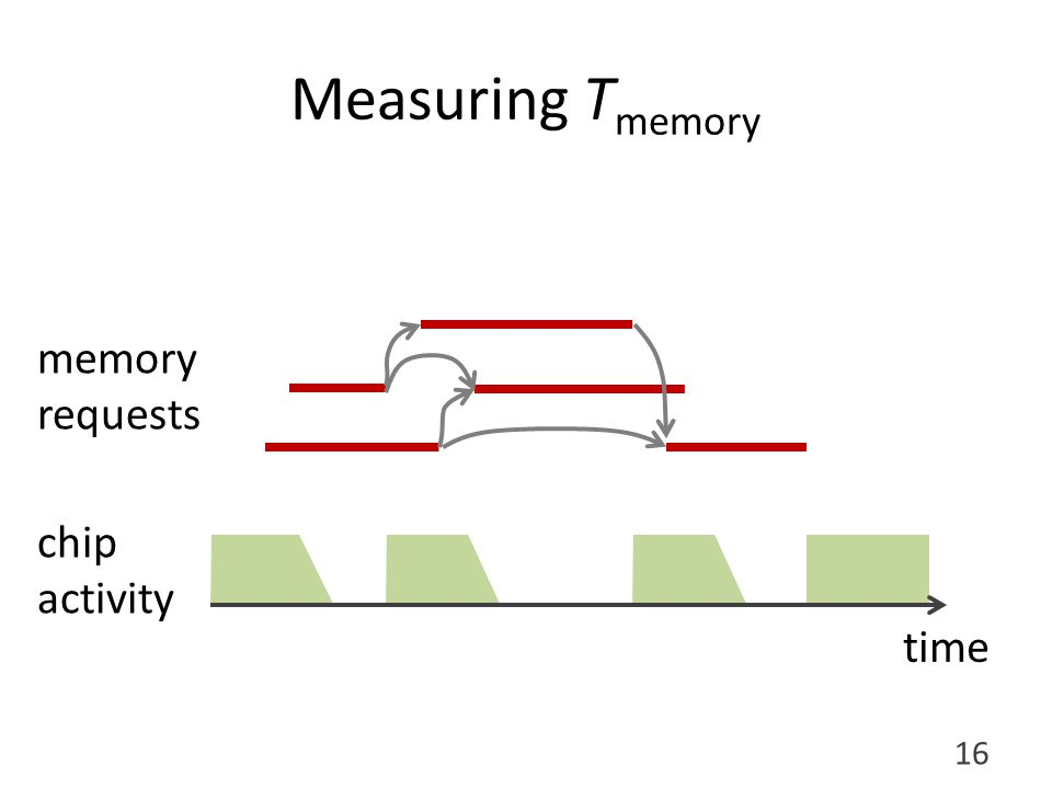Measuring T memory chip activity memory requests time 16