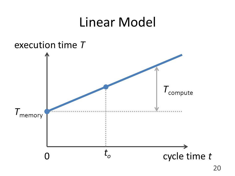 toto Linear Model execution time T cycle time t T memory T compute 20 0