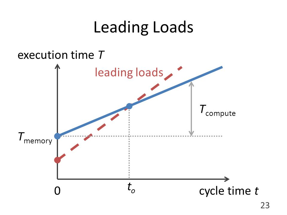 toto Leading Loads execution time T cycle time t T memory T compute 23 0 leading loads