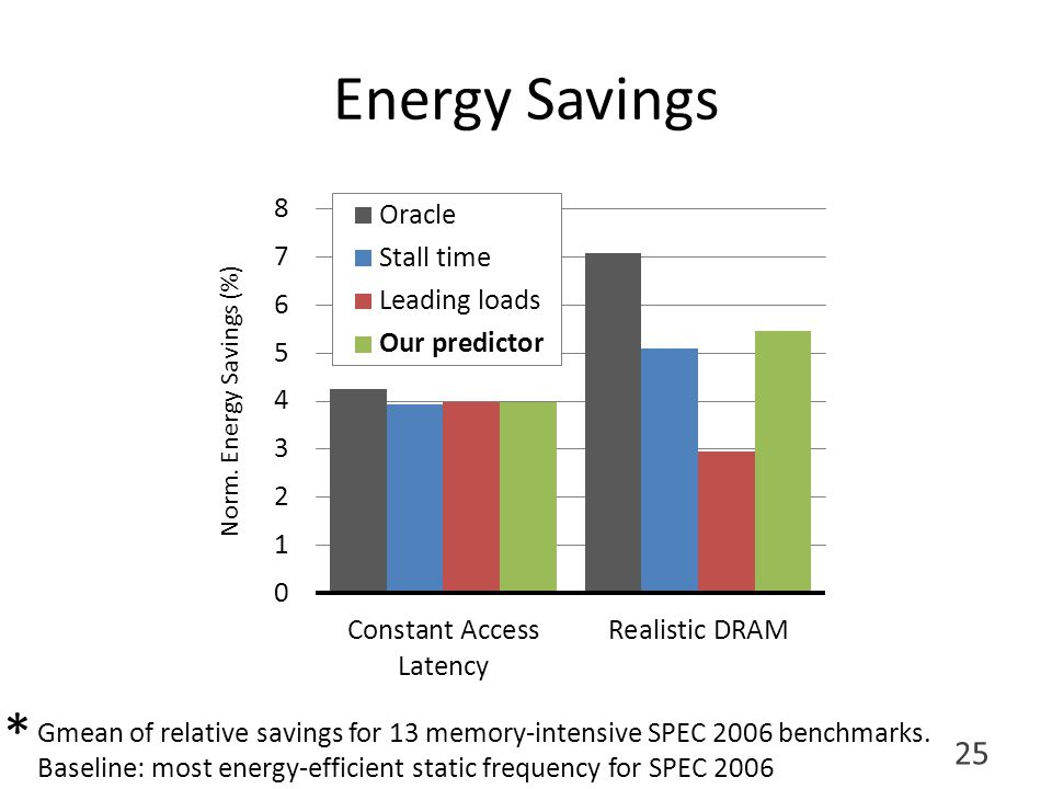 Energy Savings 25 Gmean of relative savings for 13 memory-intensive SPEC 2006 benchmarks.