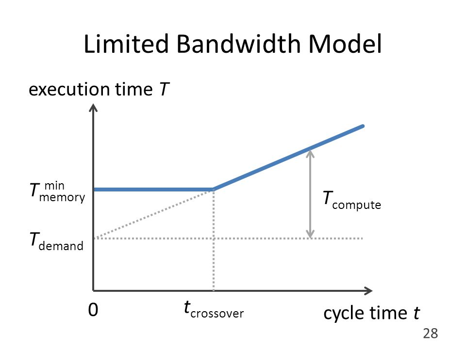 Limited Bandwidth Model execution time T cycle time t T demand T compute T memory min t crossover 28 0