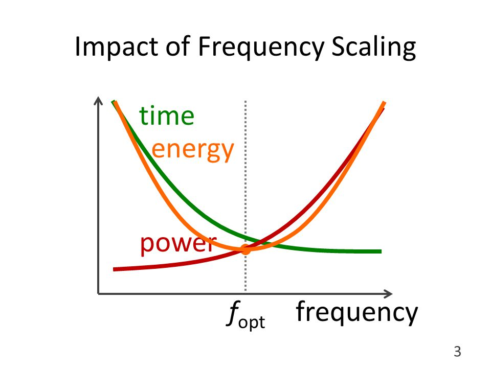 f opt Impact of Frequency Scaling frequency time power energy 3