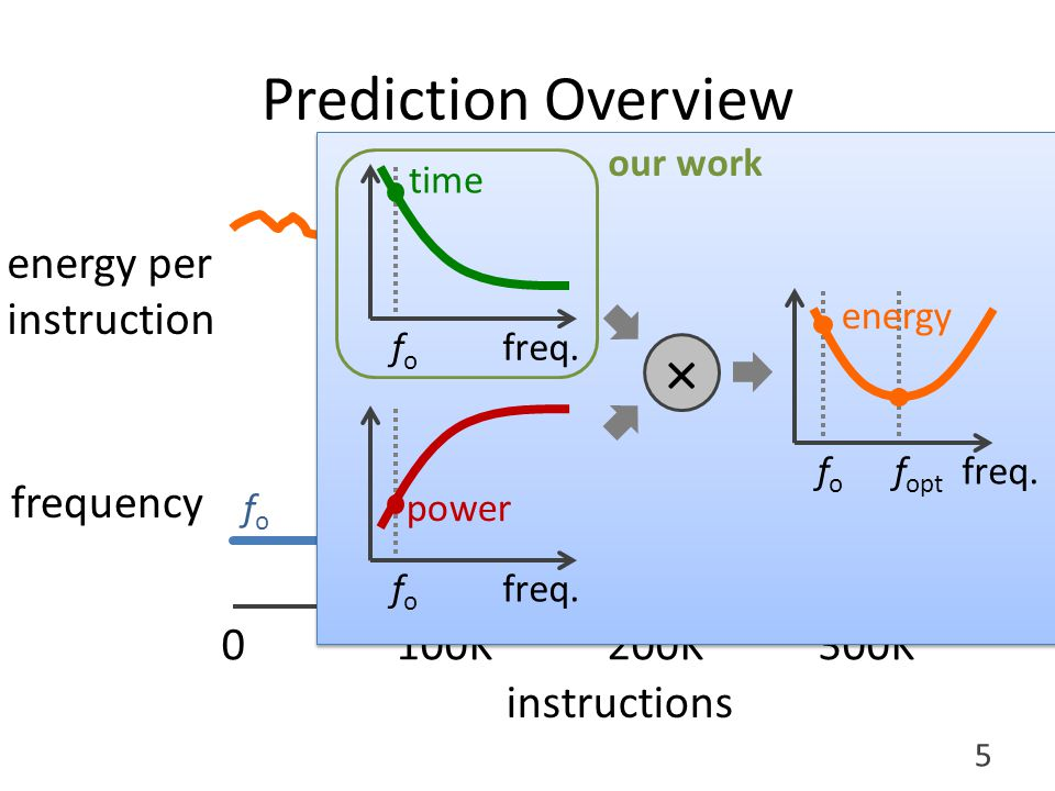 Outline Intro to performance prediction Why realistic memory systems.