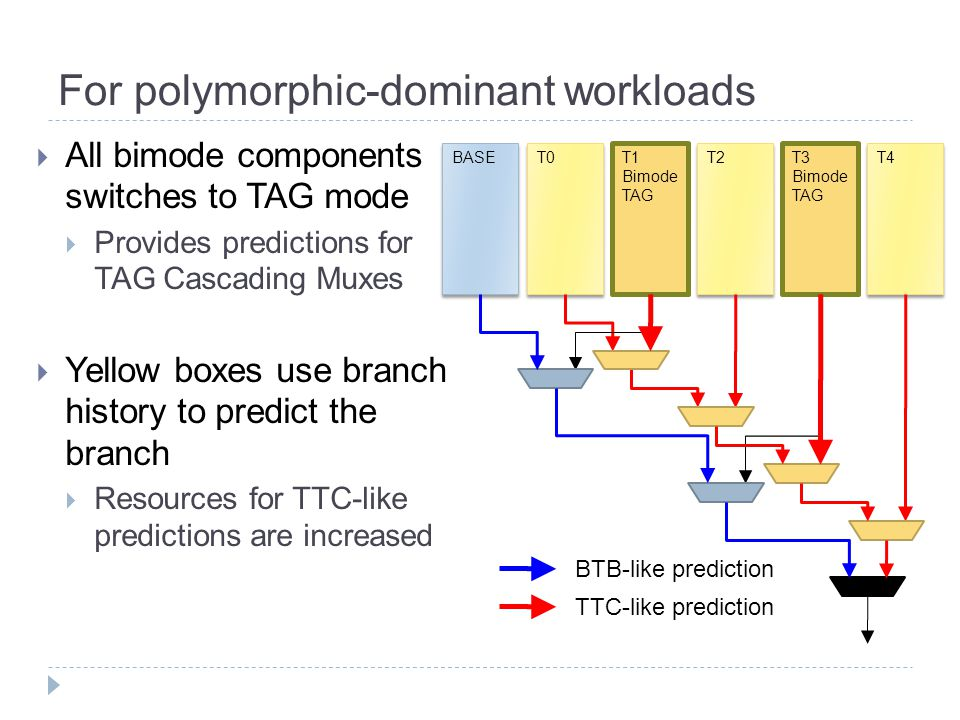 For polymorphic-dominant workloads  All bimode components switches to TAG mode  Provides predictions for TAG Cascading Muxes  Yellow boxes use branch history to predict the branch  Resources for TTC-like predictions are increased T0BASET1 Bimode TAG T2T3 Bimode TAG T4 BTB-like prediction TTC-like prediction