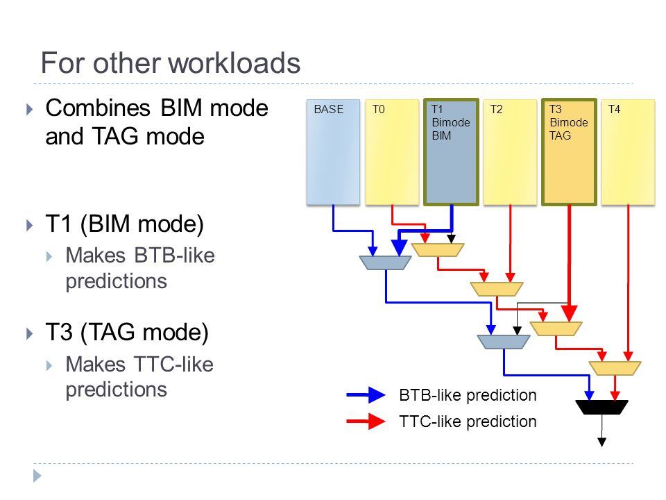 For other workloads  Combines BIM mode and TAG mode  T1 (BIM mode)  Makes BTB-like predictions  T3 (TAG mode)  Makes TTC-like predictions T0BASET1 Bimode BIM T2T3 Bimode TAG T4 BTB-like prediction TTC-like prediction