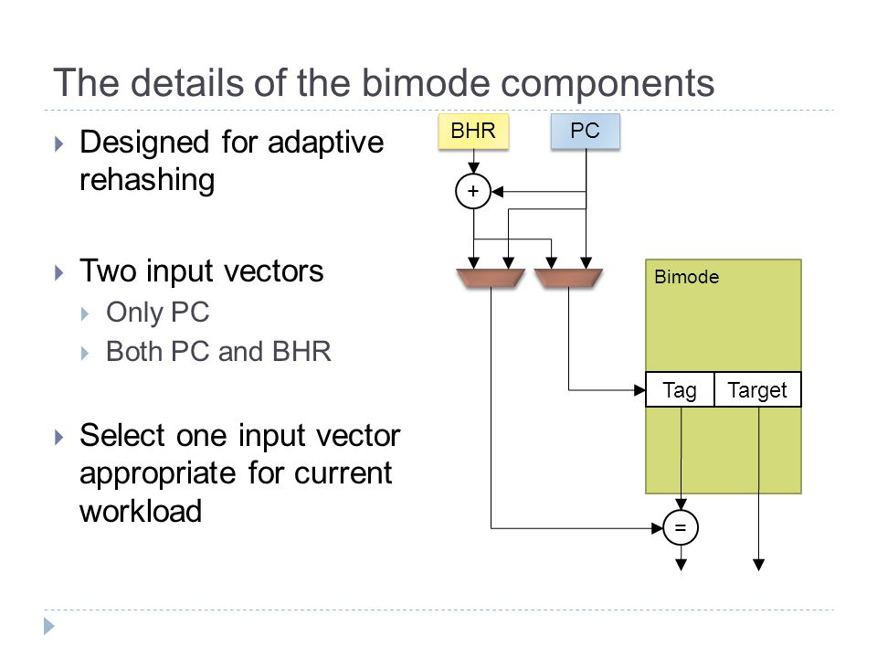 The details of the bimode components  Designed for adaptive rehashing  Two input vectors  Only PC  Both PC and BHR  Select one input vector appropriate for current workload BHR Tag PC + Target = Bimode