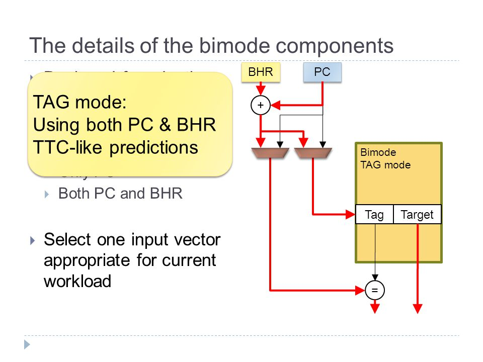 The details of the bimode components  Designed for adaptive rehashing  Two hash function  Only PC  Both PC and BHR  Select one input vector appropriate for current workload TAG mode: Using both PC & BHR TTC-like predictions TAG mode: Using both PC & BHR TTC-like predictions BHR Tag PC + Target = Bimode TAG mode