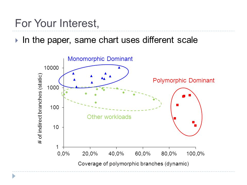 For Your Interest,  In the paper, same chart uses different scale Monomorphic Dominant Polymorphic Dominant Other workloads