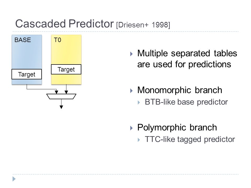 Cascaded Predictor [Driesen+ 1998]  Multiple separated tables are used for predictions  Monomorphic branch  BTB-like base predictor  Polymorphic branch  TTC-like tagged predictor Target T0 Target BASE