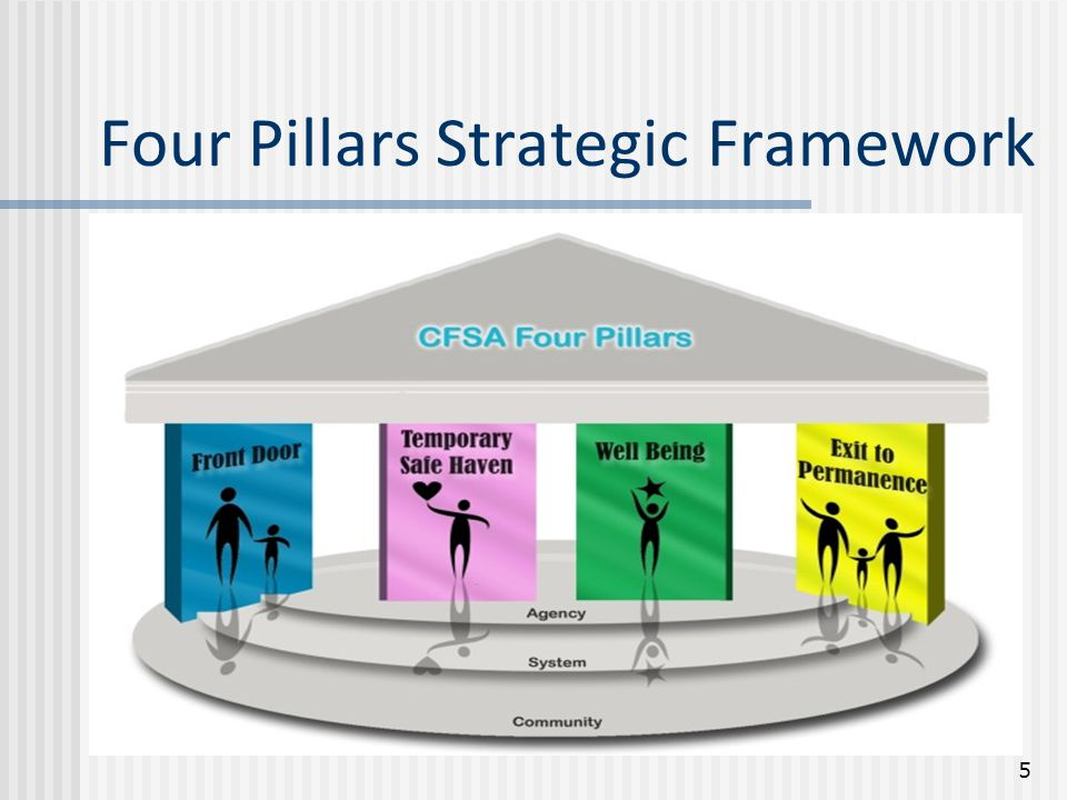 Four Pillars Strategic Framework 5