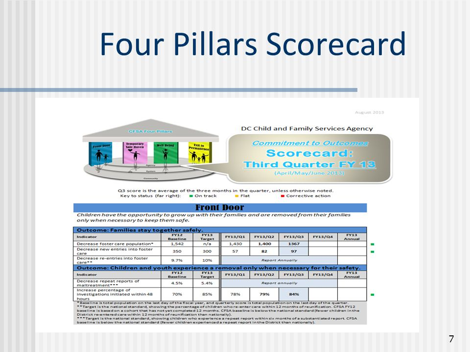 Four Pillars Scorecard 7