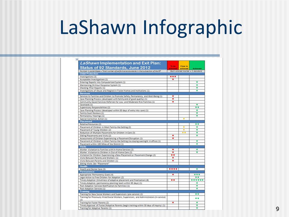 Integrated Worker Dashboard Business Case  Puts data ownership in the hands of social workers and supervisors and assists in tracking tasks and activities  Data displayed in a concise, actionable and interactive format  Integrated in FACES; eliminating need to toggle between two systems  Data displayed in real-time  Help users realize a sense of achievement or reap the fruits of labor  Work seamlessly with the FACES infrastructure and technology platform and not increase application maintenance costs  Leverage existing resources  Be extensible 10