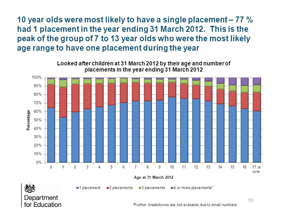 10 year olds were most likely to have a single placement – 77 % had 1 placement in the year ending 31 March 2012.