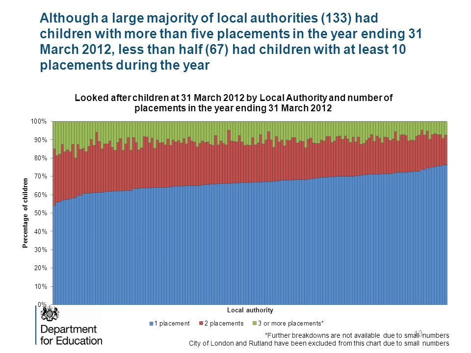 Although a large majority of local authorities (133) had children with more than five placements in the year ending 31 March 2012, less than half (67) had children with at least 10 placements during the year *Further breakdowns are not available due to small numbers City of London and Rutland have been excluded from this chart due to small numbers 13