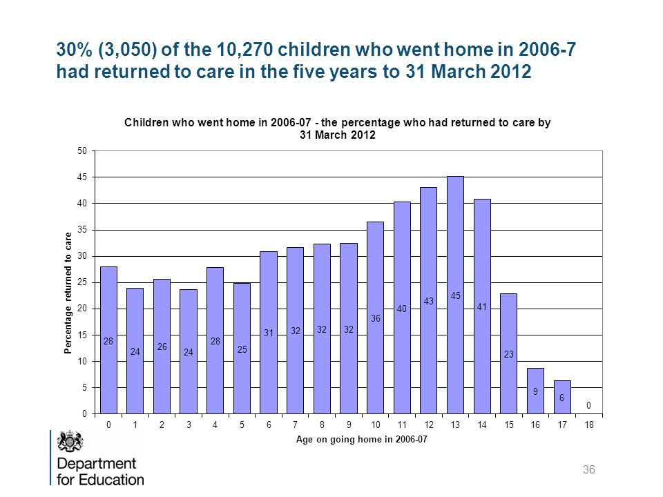 30% (3,050) of the 10,270 children who went home in 2006-7 had returned to care in the five years to 31 March 2012 36