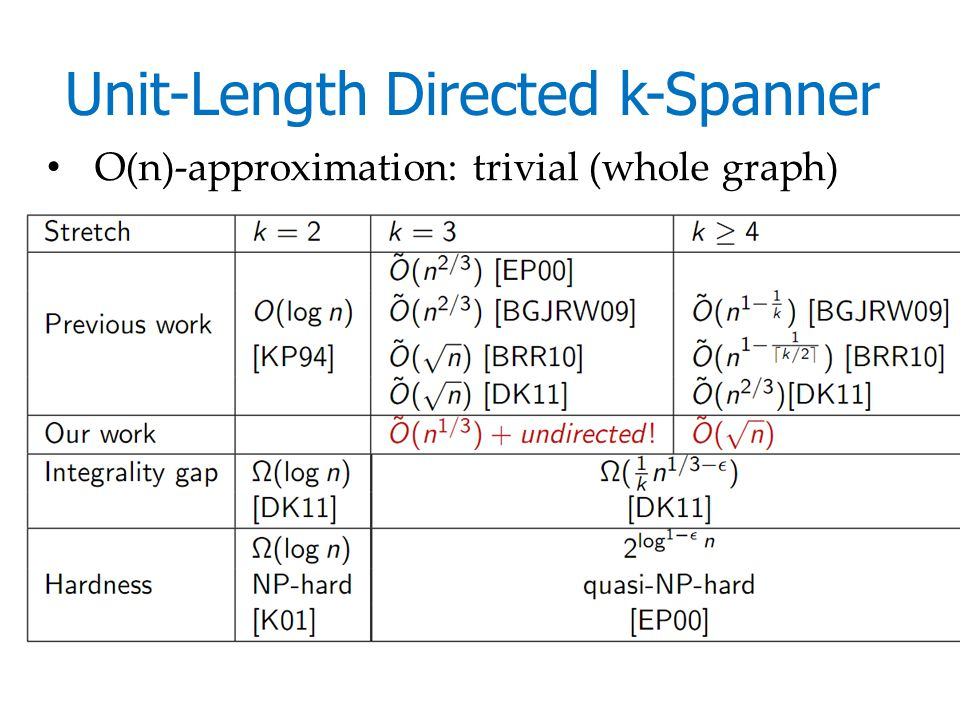Unit-Length Directed k-Spanner O(n)-approximation: trivial (whole graph)
