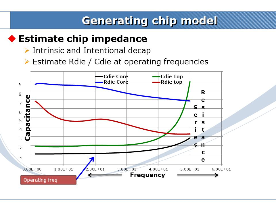 Samsung Confidential Board + Pkg (embedded decap) + Die Board + Pkg (substrate only) + Die Die + Pkg (with embedded decap) Die + Pkg (Substrate only) Z11 Plots Comparison Board LC Decap Self-resonance  Adding board model changes the Z11 plots  Impact on time-domain noise depends on freq content Frequency Impedance BoardR Lpkg Cdie