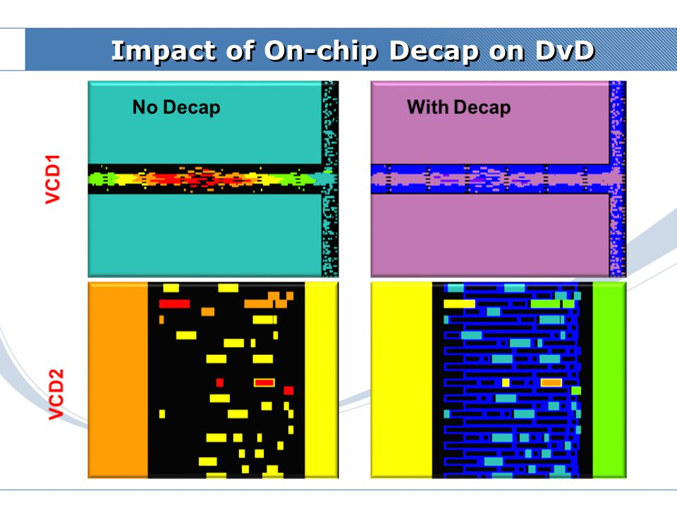 Samsung Confidential On-Chip Decap & Package Core Thickness Impact