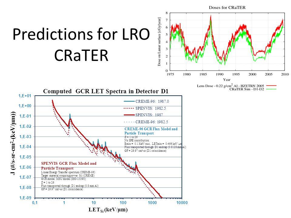 Predictions for LRO CRaTER