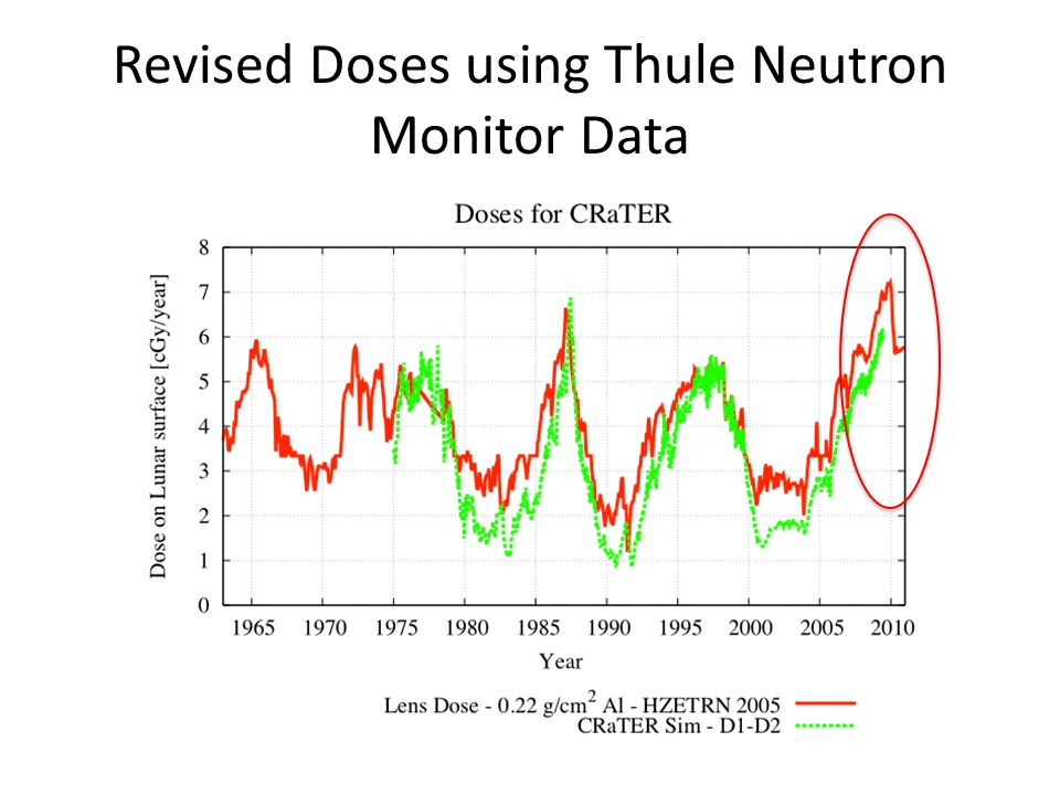 Revised Doses using Thule Neutron Monitor Data