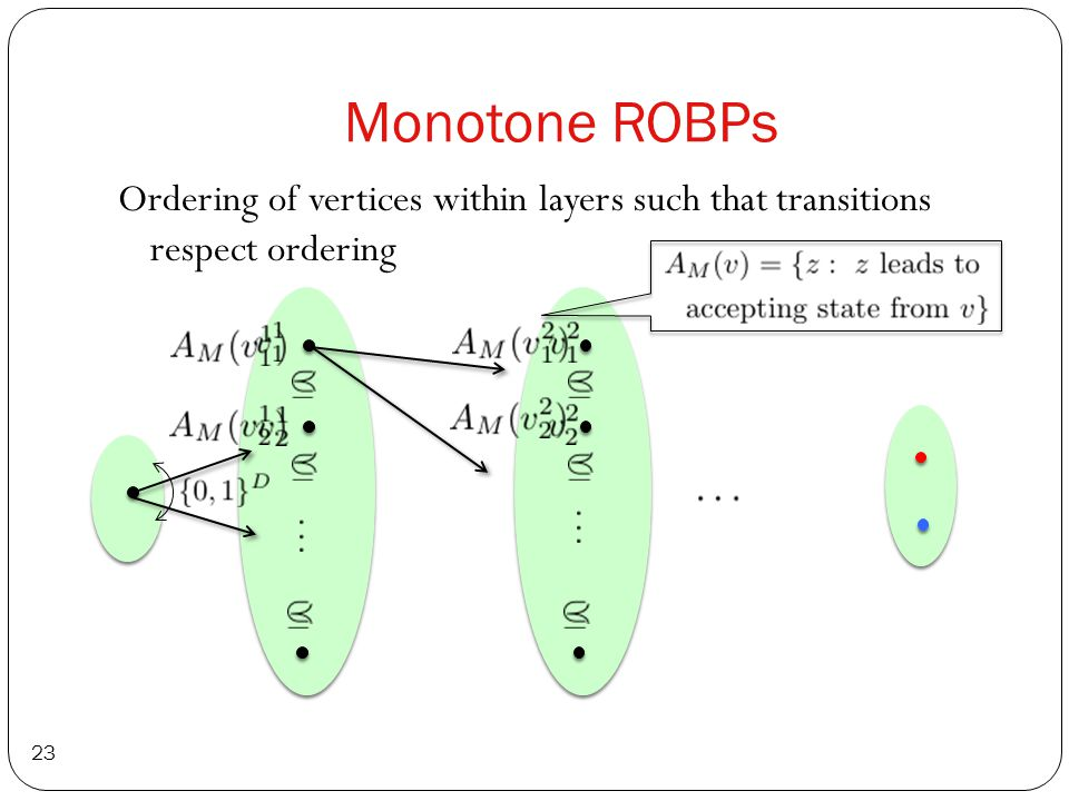 Monotone ROBPs 23 Ordering of vertices within layers such that transitions respect ordering