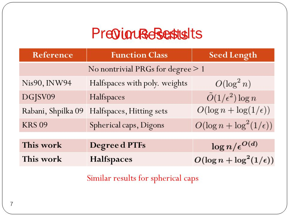 Previous Results 7 This workDegree d PTFs This workHalfspaces ReferenceFunction ClassSeed Length No nontrivial PRGs for degree > 1 Nis90, INW94Halfspa