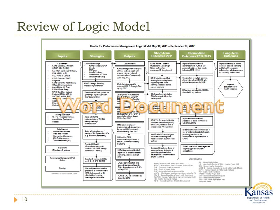 Review of Logic Model 10