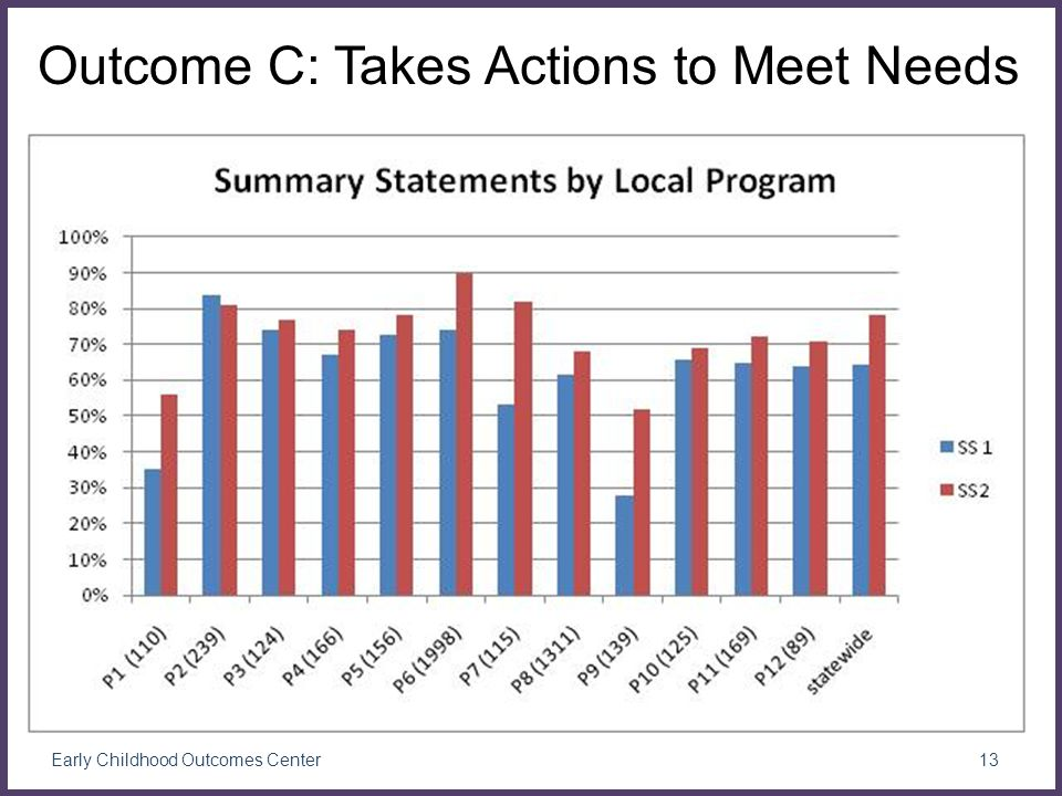 13 Early Childhood Outcomes Center Outcome C: Takes Actions to Meet Needs